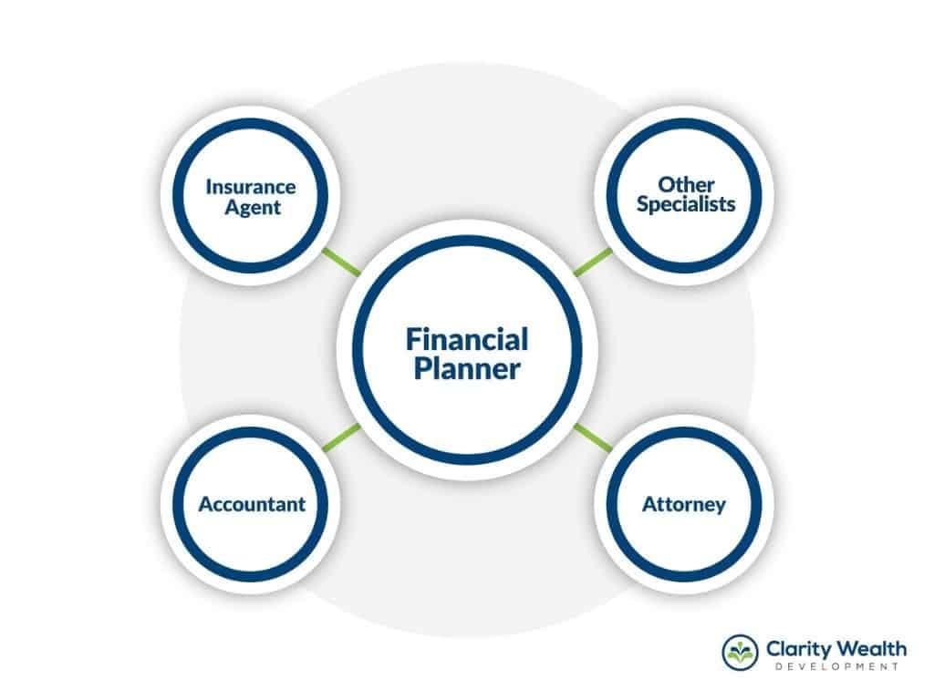 financial team
