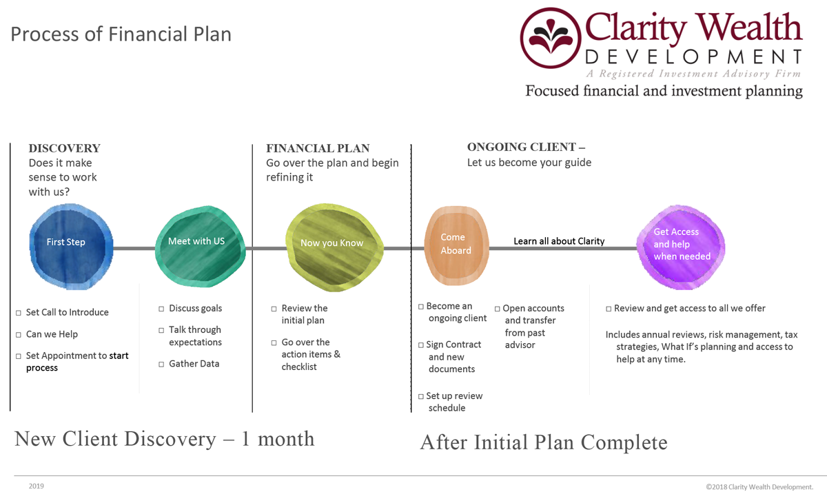 Process of Financial Plan